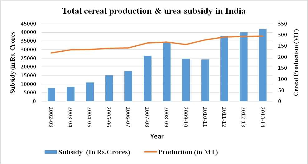 Total cereal production and urea subsidy in India