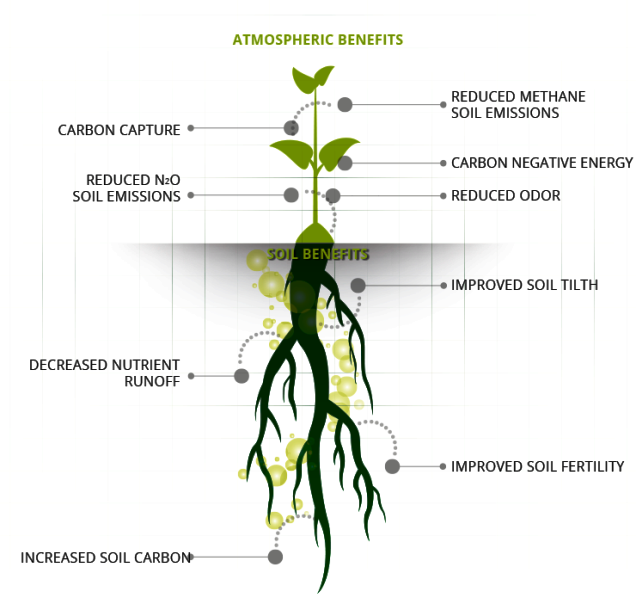 atmospheric benefits of Biochar