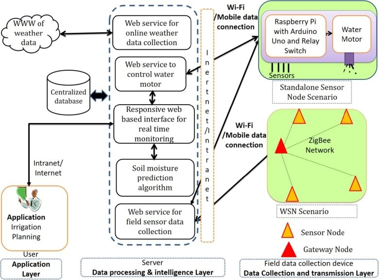 Use of IoT based irrigation scheduling for smart farming - Krishisewa